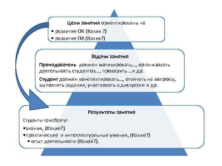 Цели занятия ориентированы на • развитие ОК (Каких ? ) • развитие ПК (Каких?