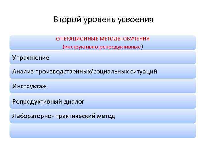 Второй уровень усвоения ОПЕРАЦИОННЫЕ МЕТОДЫ ОБУЧЕНИЯ (инструктивно-репродуктивные) Упражнение Анализ производственных/социальных ситуаций Инструктаж Репродуктивный диалог