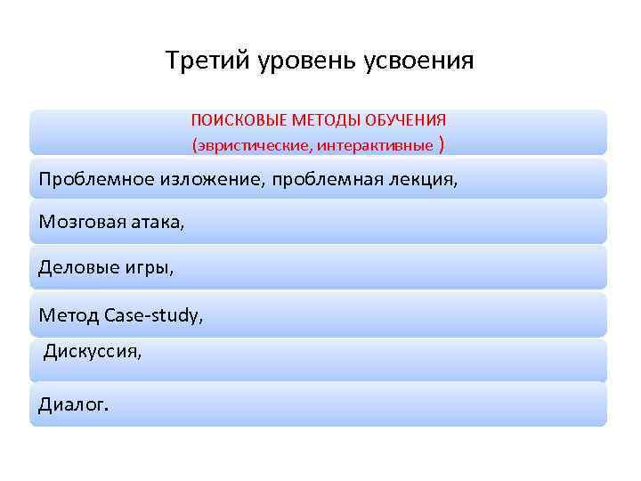 Третий уровень усвоения ПОИСКОВЫЕ МЕТОДЫ ОБУЧЕНИЯ (эвристические, интерактивные ) Проблемное изложение, проблемная лекция, Мозговая