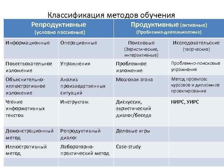 Классификация методов обучения Репродуктивные (условно пассивные) Продуктивные (активные) (Проблемно-деятельностные) Информационные Операционные Поисковые Повествовательное изложение