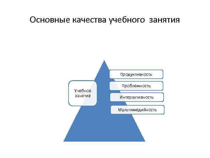 Основные качества учебного занятия Продуктивность Учебное занятие Проблемность Интерактивность Мультимедийность