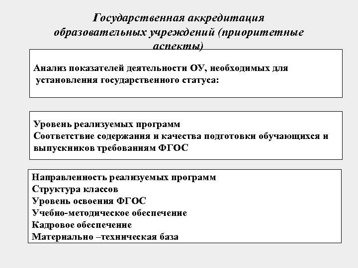 Государственная аккредитация образовательных учреждений (приоритетные аспекты) Анализ показателей деятельности ОУ, необходимых для установления государственного