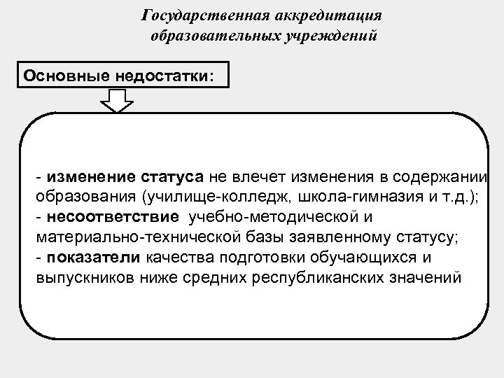 Государственная аккредитация образовательных учреждений Основные недостатки: - изменение статуса не влечет изменения в содержании