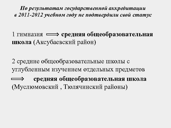 По результатам государственной аккредитации в 2011 -2012 учебном году не подтвердили свой статус 1