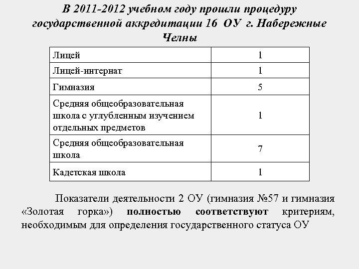 В 2011 -2012 учебном году прошли процедуру государственной аккредитации 16 ОУ г. Набережные Челны