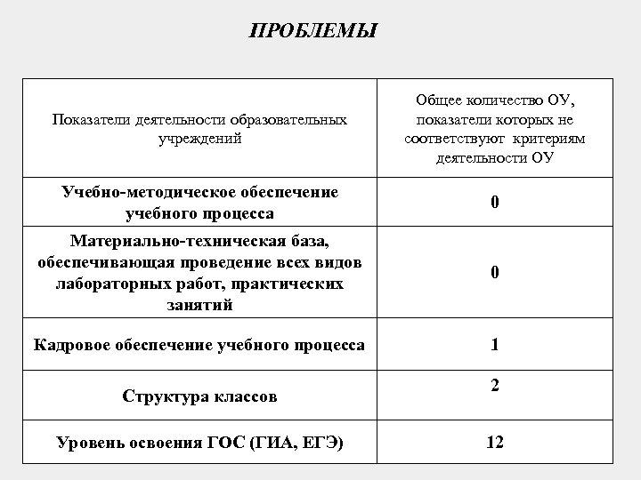 ПРОБЛЕМЫ Показатели деятельности образовательных учреждений Общее количество ОУ, показатели которых не соответствуют критериям деятельности