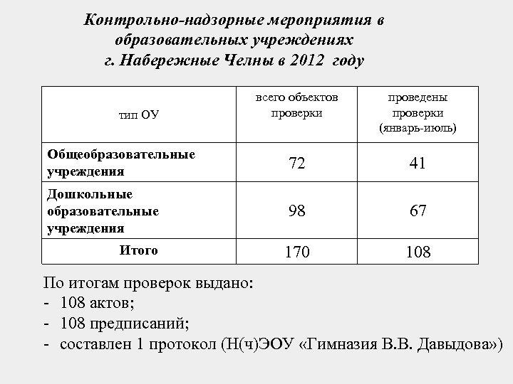Контрольно-надзорные мероприятия в образовательных учреждениях г. Набережные Челны в 2012 году всего объектов проверки