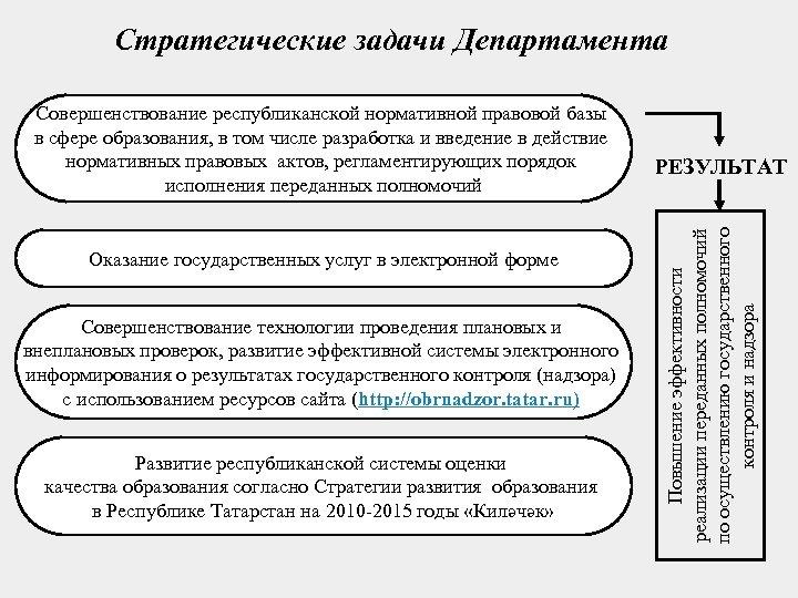 Стратегические задачи Департамента Оказание государственных услуг в электронной форме Совершенствование технологии проведения плановых и