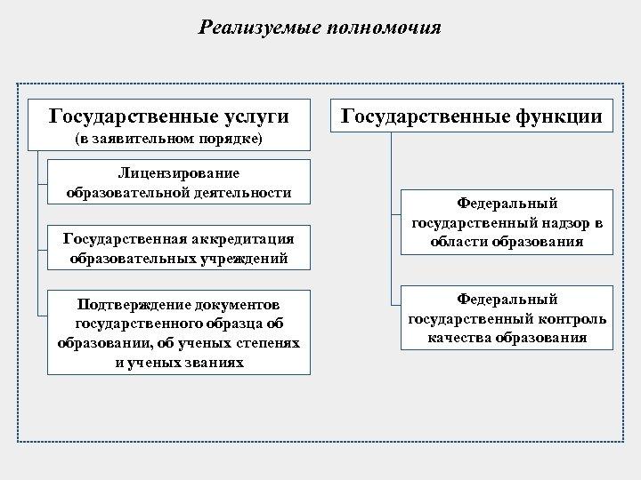 Реализуемые полномочия Государственные услуги Государственные функции (в заявительном порядке) Лицензирование образовательной деятельности Государственная аккредитация