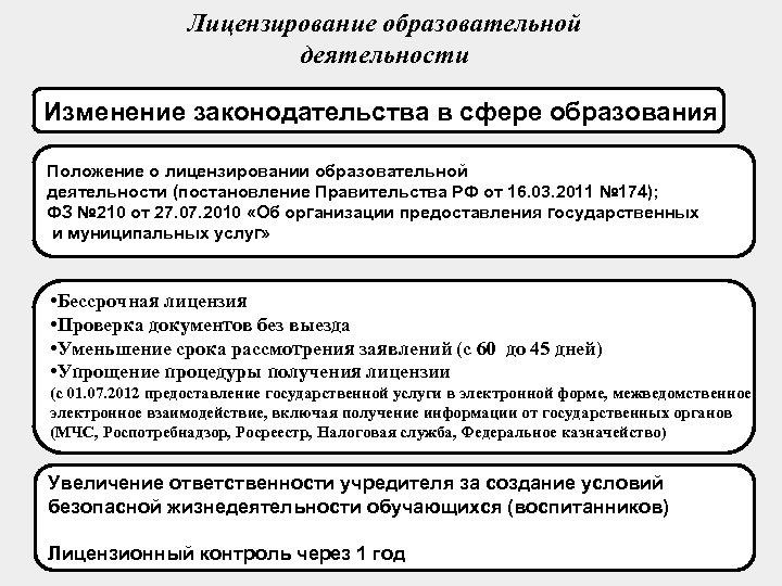 Лицензирование образовательной деятельности Изменение законодательства в сфере образования Положение о лицензировании образовательной деятельности (постановление