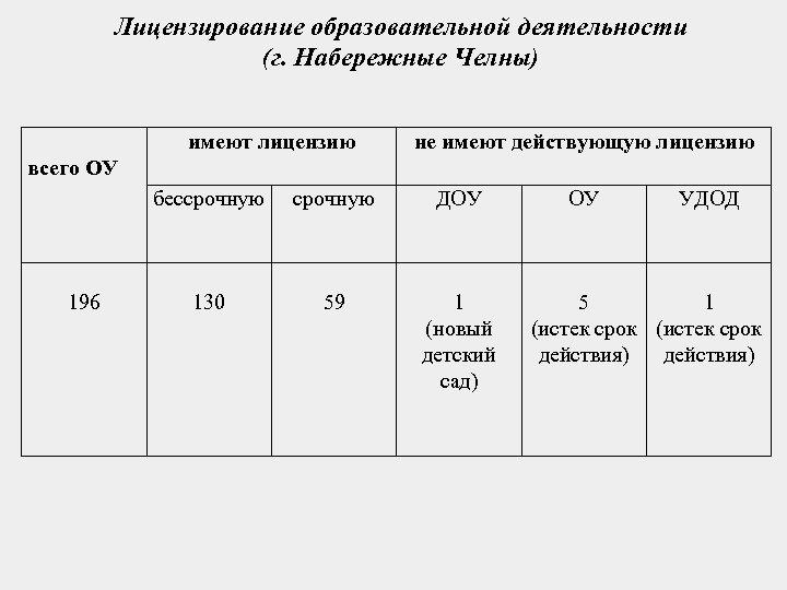 Лицензирование образовательной деятельности (г. Набережные Челны) всего ОУ имеют лицензию бессрочную 196 срочную 130