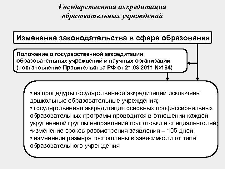 Государственная аккредитация образовательных учреждений Изменение законодательства в сфере образования Положение о государственной аккредитации образовательных