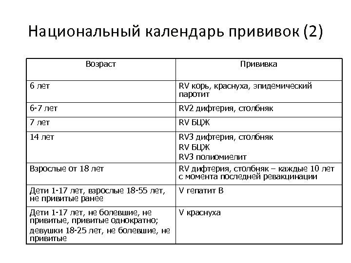 Национальный календарь прививок (2) Возраст Прививка 6 лет RV корь, краснуха, эпидемический паротит 6