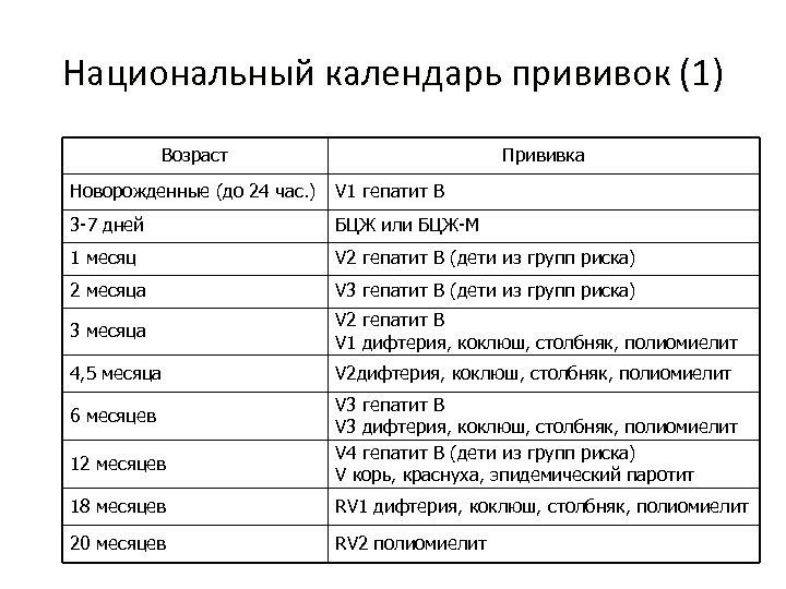 Национальный календарь прививок (1) Возраст Прививка Новорожденные (до 24 час. ) V 1 гепатит
