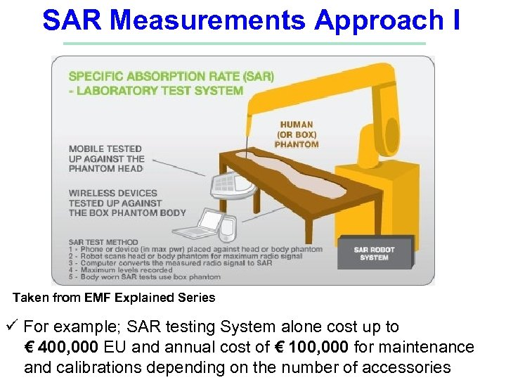 SAR Measurements Approach I Taken from EMF Explained Series ü For example; SAR testing