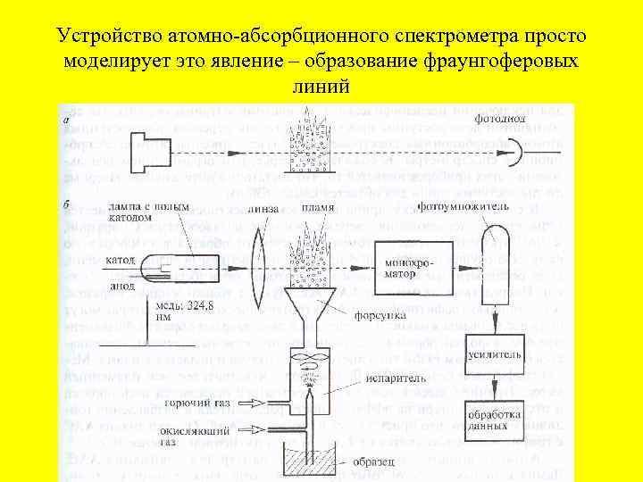 Устройство атомно абсорбционного спектрометра просто моделирует это явление – образование фраунгоферовых линий
