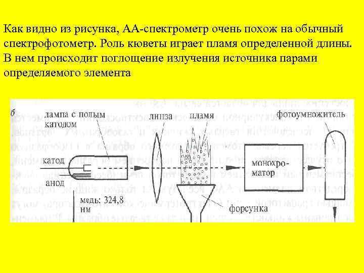 Как видно из рисунка, АА спектрометр очень похож на обычный спектрофотометр. Роль кюветы играет