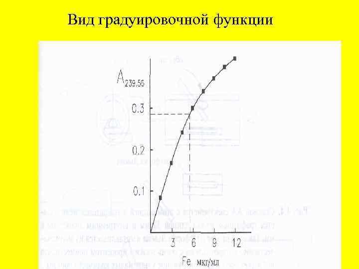 Вид градуировочной функции