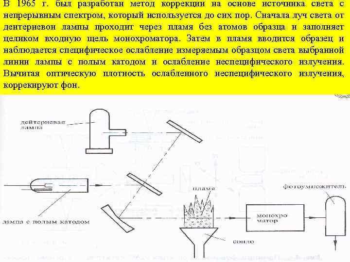 В 1965 г. был разработан метод коррекции на основе источника света с непрерывным спектром,