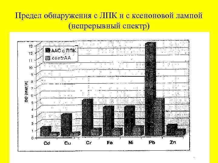 Предел обнаружения с ЛПК и с ксеноновой лампой (непрерывный спектр)