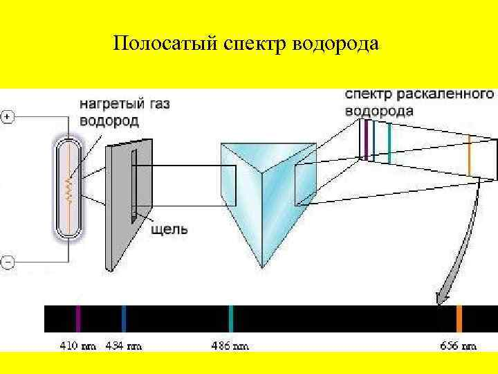 Полосатый спектр водорода