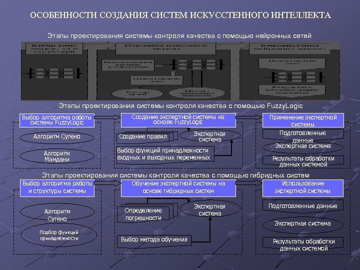 ОСОБЕННОСТИ СОЗДАНИЯ СИСТЕМ ИСКУССТЕННОГО ИНТЕЛЛЕКТА Этапы проектирования системы контроля качества с помощью нейронных сетей