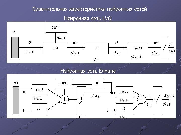 Сравнительная характеристика нейронных сетей Нейронная сеть LVQ Нейронная сеть Елмана