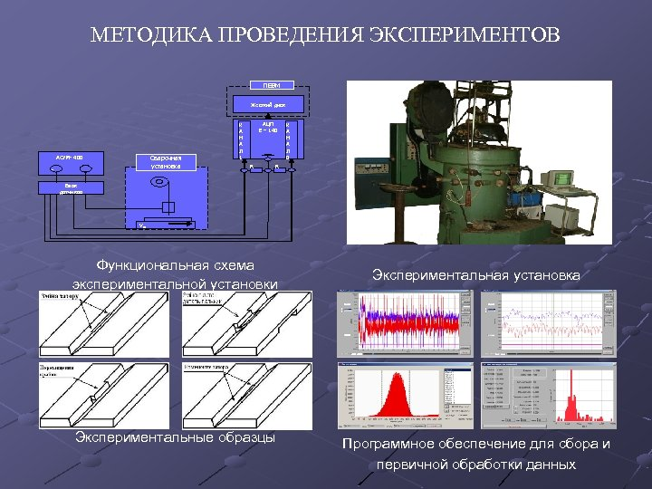 МЕТОДИКА ПРОВЕДЕНИЯ ЭКСПЕРИМЕНТОВ ПЕВМ Жесткий диск АСУМ- 400 Сварочная установка - АЦП Е –