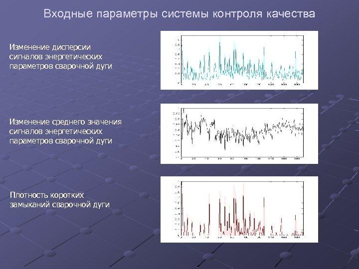 Входные параметры системы контроля качества Изменение дисперсии сигналов энергетических параметров сварочной дуги Изменение среднего