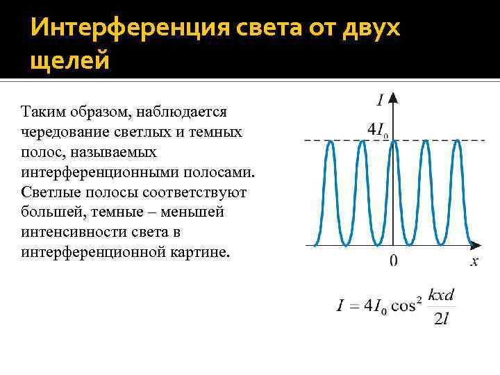 Интерференция света от двух щелей Таким образом, наблюдается чередование светлых и темных полос, называемых