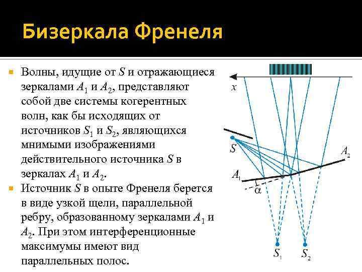 Бизеркала Френеля Волны, идущие от S и отражающиеся зеркалами A 1 и A 2,