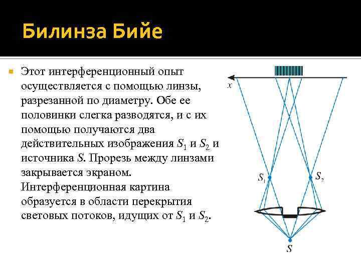 Билинза Бийе Этот интерференционный опыт осуществляется с помощью линзы, разрезанной по диаметру. Обе ее