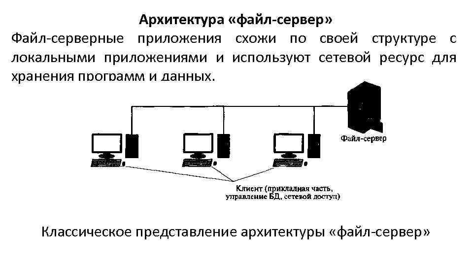 Архитектура «файл-сервер» Файл-серверные приложения схожи по своей структуре с локальными приложениями и используют сетевой