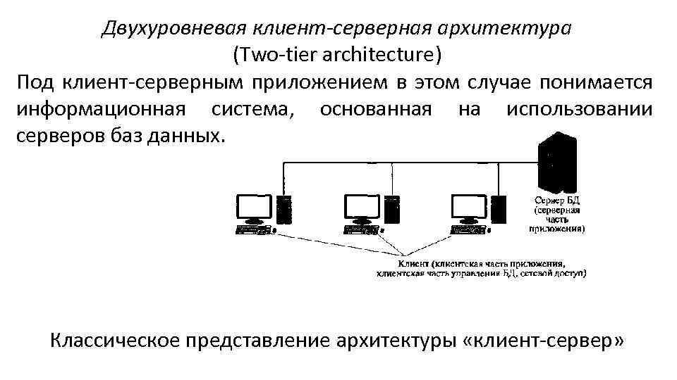 Двухуровневая клиент-серверная архитектура (Two-tier architecture) Под клиент-серверным приложением в этом случае понимается информационная система,