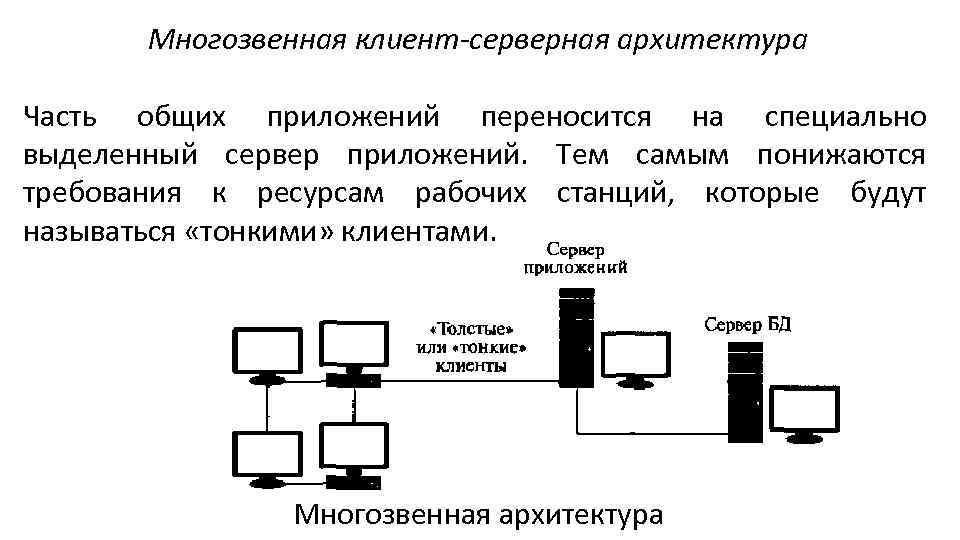 Многозвенная клиент-серверная архитектура Часть общих приложений переносится на специально выделенный сервер приложений. Тем самым