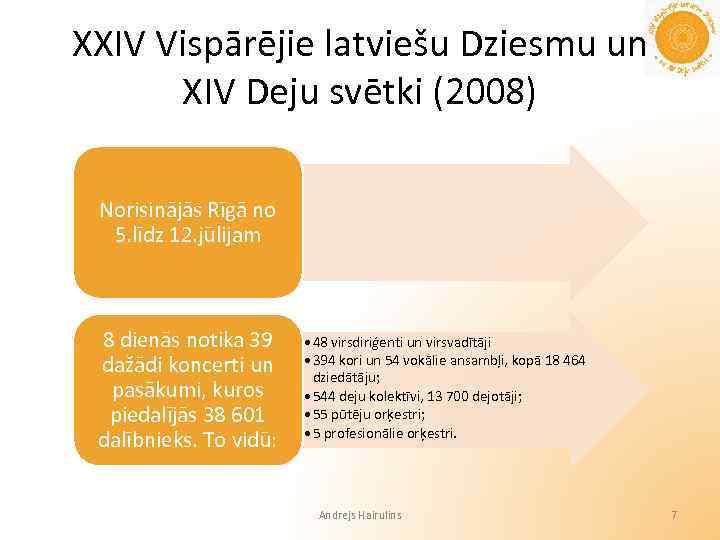 XXIV Vispārējie latviešu Dziesmu un XIV Deju svētki (2008) Norisinājās Rīgā no 5. līdz