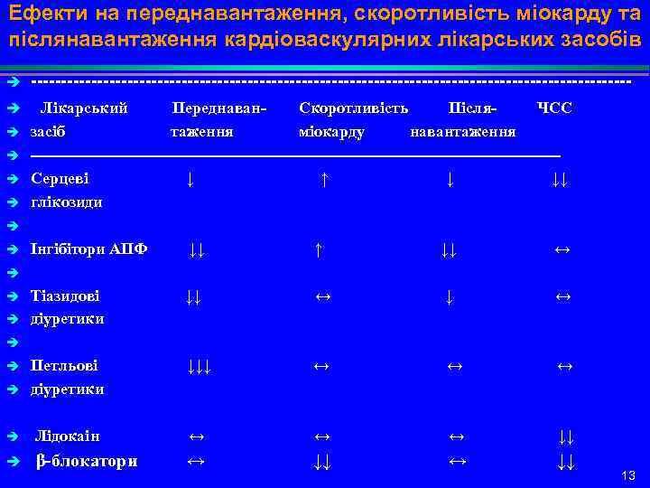 Ефекти на переднавантаження, скоротливість міокарду та післянавантаження кардіоваскулярних лікарських засобів è è -------------------------------------------------- Лікарський