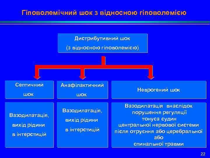 Гіповолемічний шок з відносною гіповолемією Дистрибутивний шок (з відносною гіповолемією) Септичний Анафілактичний шок Вазодилатація,