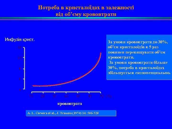 Потреба в кристалоїдах в залежності від об'єму крововтрати Инфузія крист. За умови крововтрати до