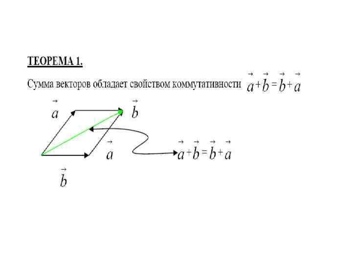 векторная алгебра картинка помнит, что