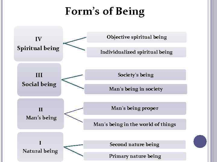 Form's of Being IV Spiritual being III Social being II Objective spiritual being Individualized