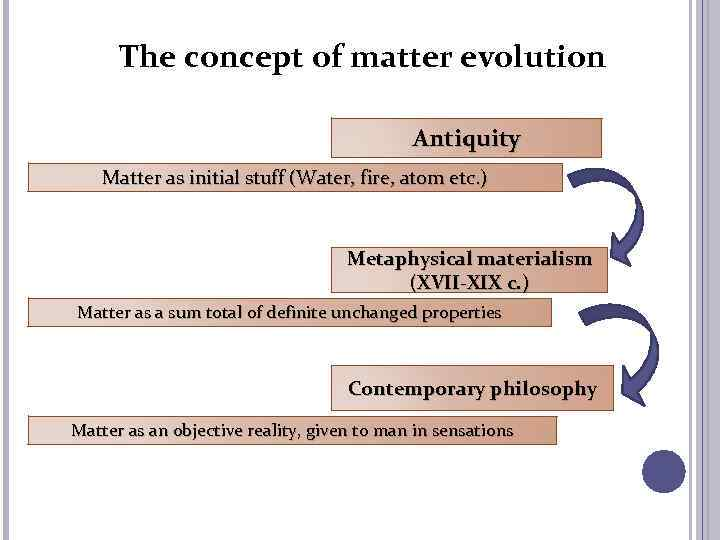 The concept of matter evolution Antiquity Matter as initial stuff (Water, fire, atom etc.