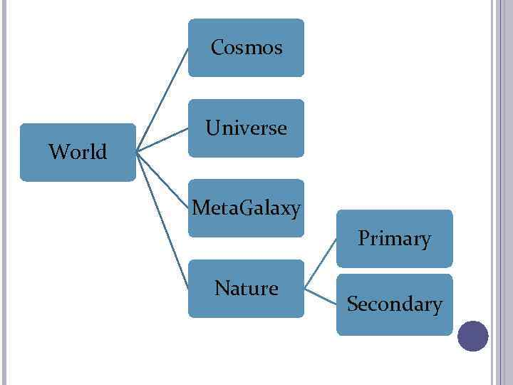 Cosmos World Universe Meta. Galaxy Primary Nature Secondary