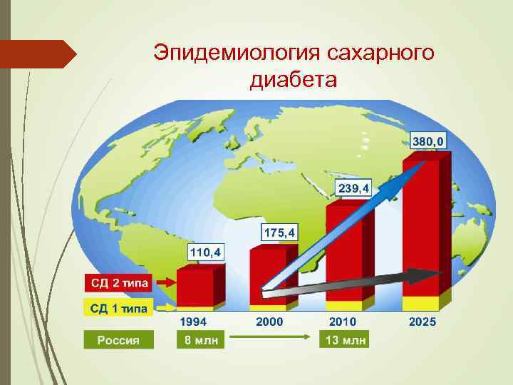Дедов ии распространенность сахарного диабета в россии