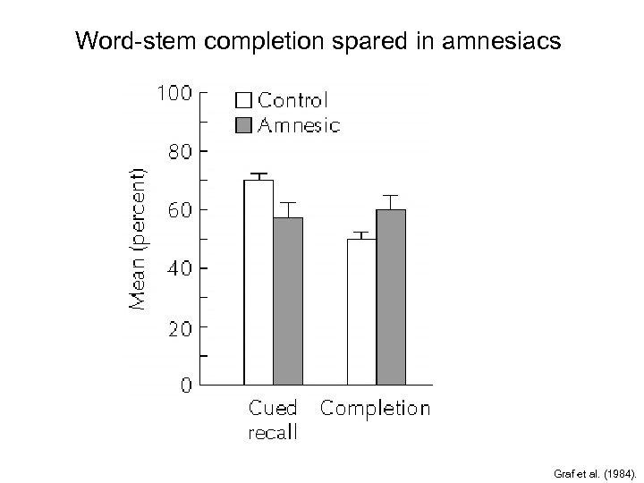 Word-stem completion spared in amnesiacs Graf et al. (1984).