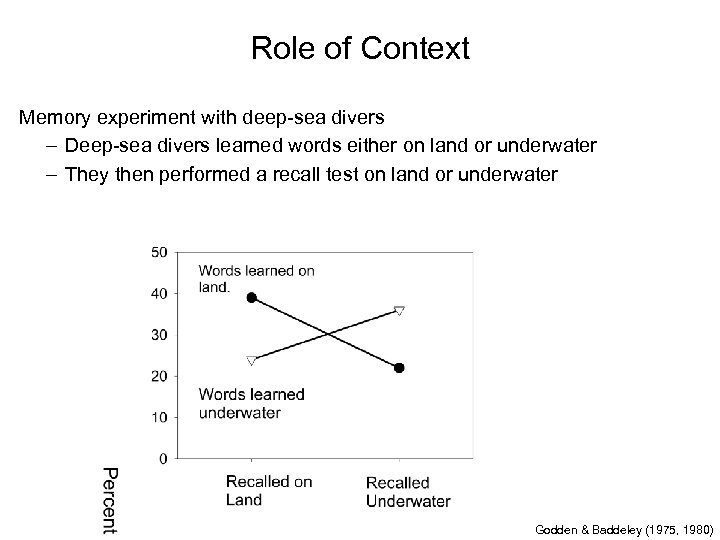 Role of Context Memory experiment with deep-sea divers – Deep-sea divers learned words either
