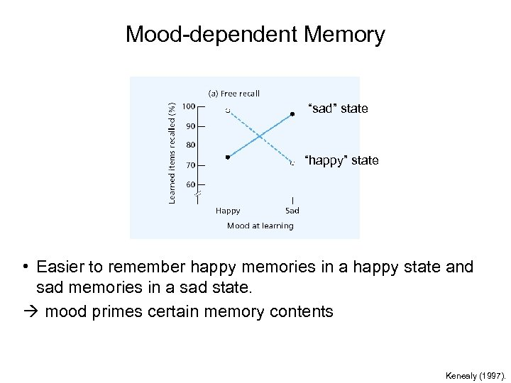 """Mood-dependent Memory """"sad"""" state """"happy"""" state • Easier to remember happy memories in a"""