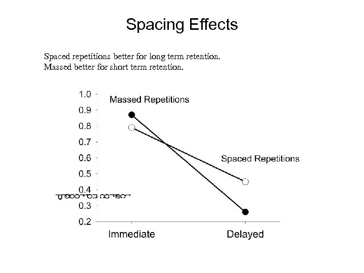 Spacing Effects Spaced repetitions better for long term retention. Massed better for short term