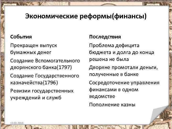 Экономические реформы(финансы) События Последствия Прекращен выпуск бумажных денег Создание Вспомогательного дворянского банка(1797) Создание Государственного