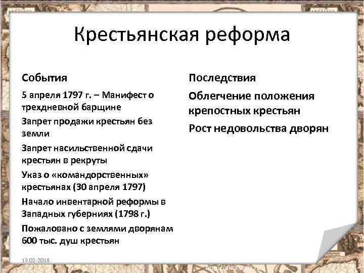 Крестьянская реформа События Последствия 5 апреля 1797 г. – Манифест о трехдневной барщине Запрет